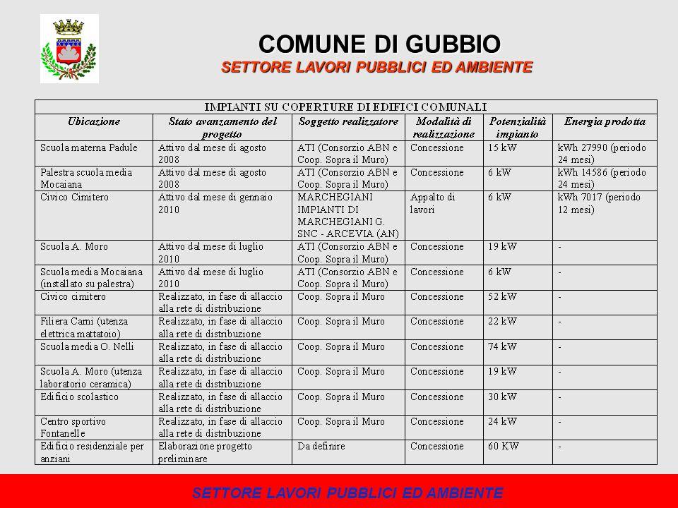 COMUNE DI GUBBIO SETTORE LAVORI PUBBLICI ED AMBIENTE