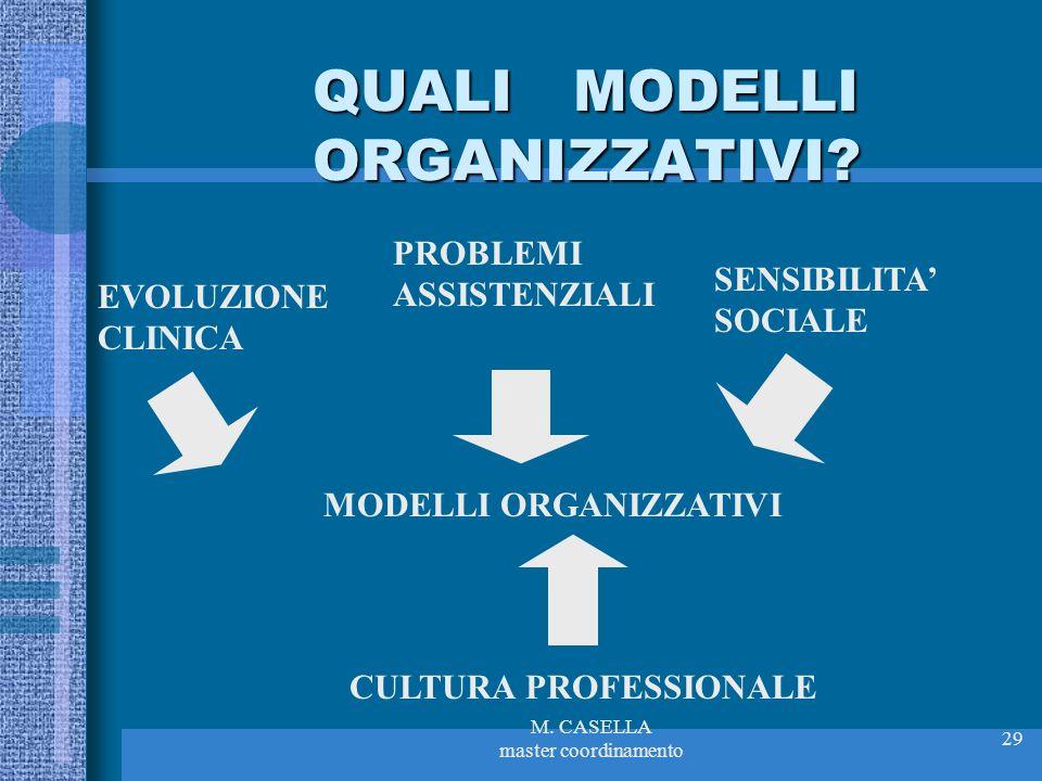 M. CASELLA master coordinamento 29 QUALI MODELLI ORGANIZZATIVI? PROBLEMI ASSISTENZIALI CULTURA PROFESSIONALE MODELLI ORGANIZZATIVI EVOLUZIONE CLINICA