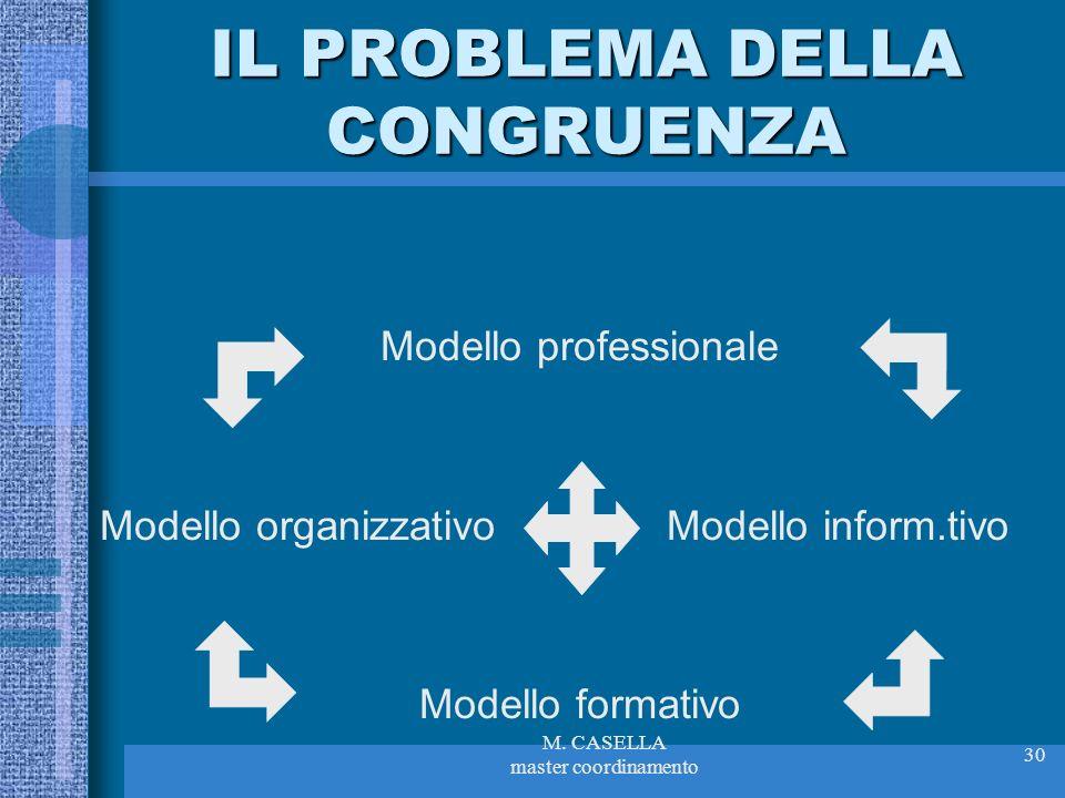 M. CASELLA master coordinamento 30 IL PROBLEMA DELLA CONGRUENZA Modello professionale Modello organizzativo Modello inform.tivo Modello formativo