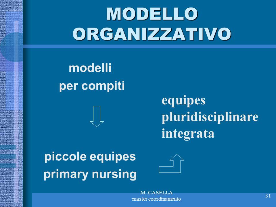 M. CASELLA master coordinamento 31 MODELLO ORGANIZZATIVO modelli per compiti piccole equipes primary nursing equipes pluridisciplinare integrata