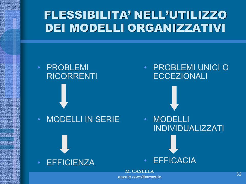 M. CASELLA master coordinamento 32 FLESSIBILITA NELLUTILIZZO DEI MODELLI ORGANIZZATIVI PROBLEMI RICORRENTI MODELLI IN SERIE EFFICIENZA PROBLEMI UNICI