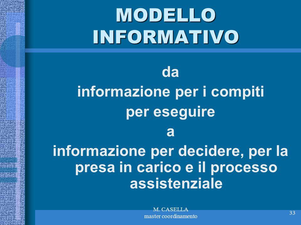 M. CASELLA master coordinamento 33 MODELLO INFORMATIVO da informazione per i compiti per eseguire a informazione per decidere, per la presa in carico