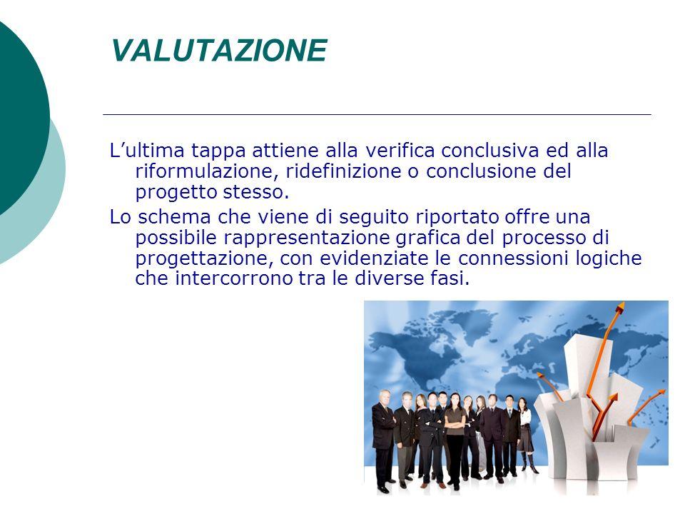 VALUTAZIONE Lultima tappa attiene alla verifica conclusiva ed alla riformulazione, ridefinizione o conclusione del progetto stesso. Lo schema che vien