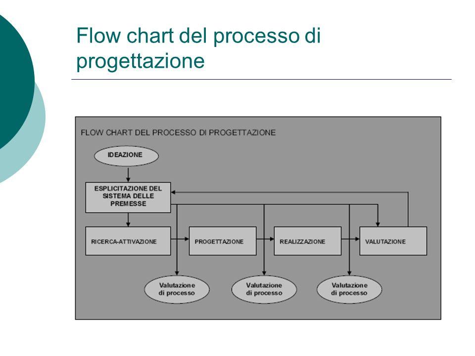 Flow chart del processo di progettazione
