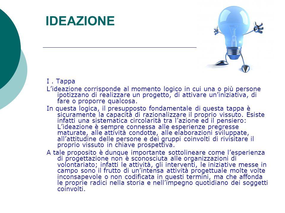 IDEAZIONE I. Tappa Lideazione corrisponde al momento logico in cui una o più persone ipotizzano di realizzare un progetto, di attivare uniniziativa, d
