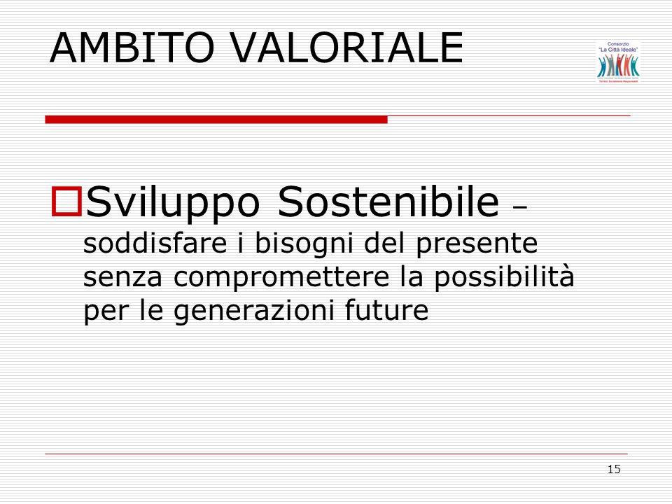 15 AMBITO VALORIALE Sviluppo Sostenibile – soddisfare i bisogni del presente senza compromettere la possibilità per le generazioni future