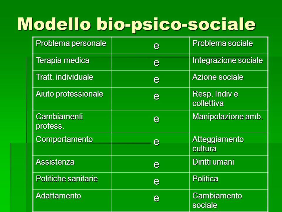 Modello bio-psico-sociale Problema personale e Problema sociale Terapia medica e Integrazione sociale Tratt. individuale e Azione sociale Aiuto profes