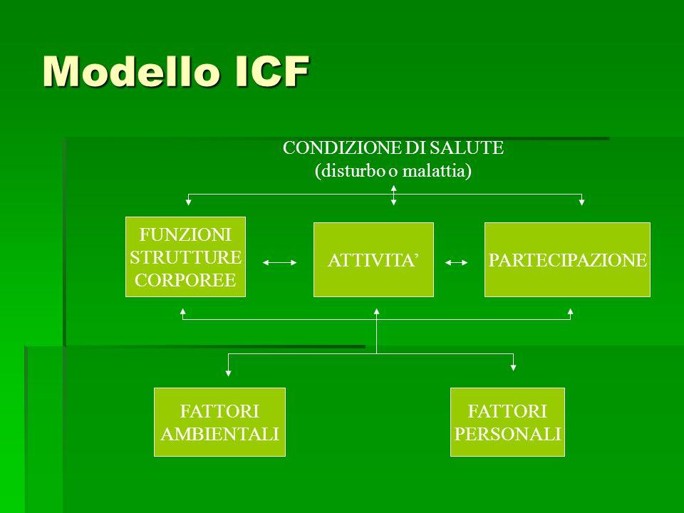 Modello ICF CONDIZIONE DI SALUTE (disturbo o malattia) FUNZIONI STRUTTURE CORPOREE ATTIVITAPARTECIPAZIONE FATTORI AMBIENTALI FATTORI PERSONALI