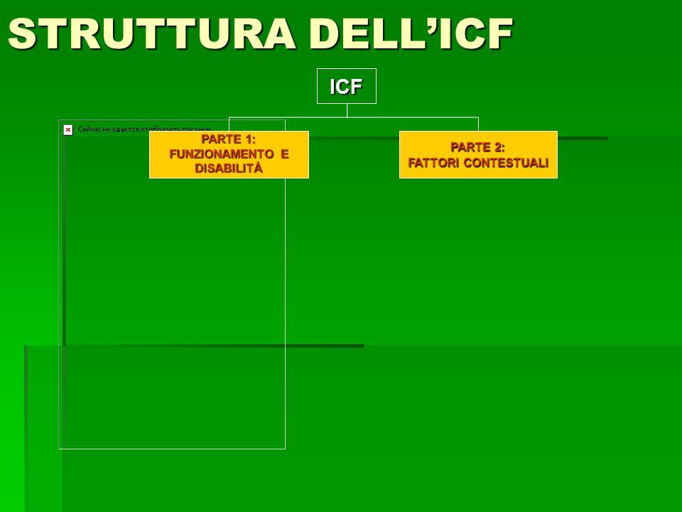 STRUTTURA DELLICF ICF PARTE 1: FUNZIONAMENTO E DISABILITÀ PARTE 2: FATTORI CONTESTUALI