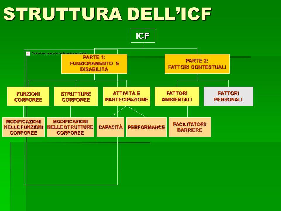 STRUTTURA DELLICF ICF PARTE 1: FUNZIONAMENTO E DISABILITÀ PARTE 2: FATTORI CONTESTUALI FUNZIONICORPOREE ATTIVITÀ E PARTECIPAZIONE FATTORIAMBIENTALI FA