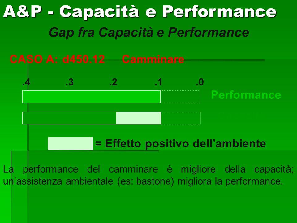 Gap fra Capacità e Performance CASO A:d450.12Camminare.4.3.2.1.0 Performance Capacità = Effetto positivo dellambiente La performance del camminare è m