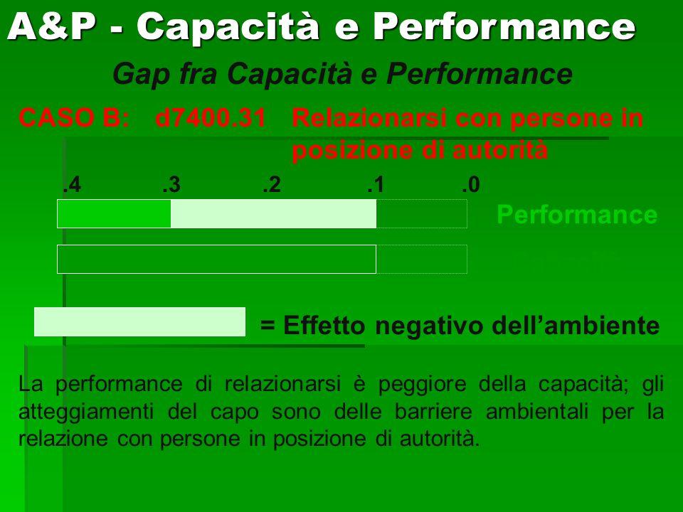 Gap fra Capacità e Performance CASO B:d7400.31Relazionarsi con persone in posizione di autorità.4.3.2.1.0 Performance Capacità = Effetto negativo dell