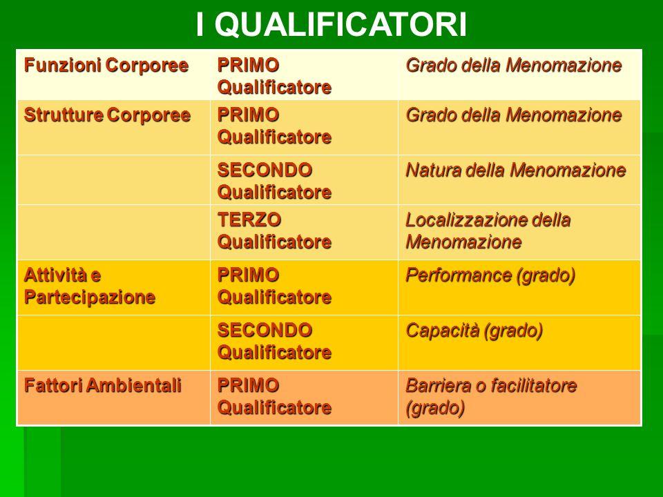 Grado della Menomazione PRIMO Qualificatore Funzioni Corporee Barriera o facilitatore (grado) PRIMO Qualificatore Fattori Ambientali Capacità (grado)