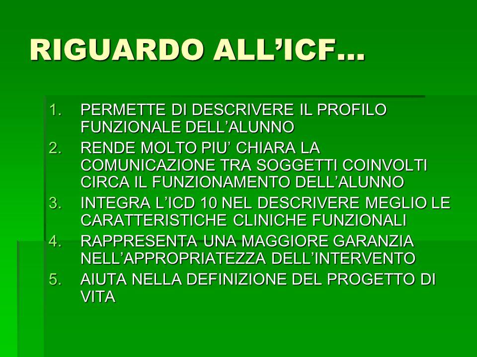 RIGUARDO ALLICF… 1.PERMETTE DI DESCRIVERE IL PROFILO FUNZIONALE DELLALUNNO 2.RENDE MOLTO PIU CHIARA LA COMUNICAZIONE TRA SOGGETTI COINVOLTI CIRCA IL F