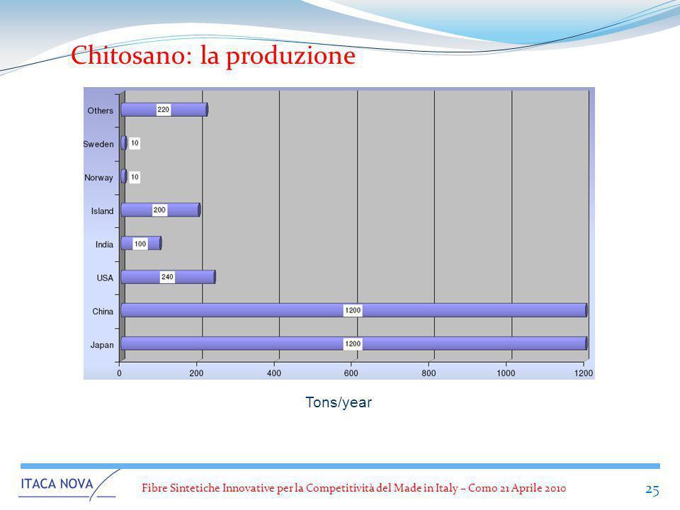 Fibre Sintetiche Innovative per la Competitività del Made in Italy – Como 21 Aprile 2010 25 Chitosano: la produzione Tons/year