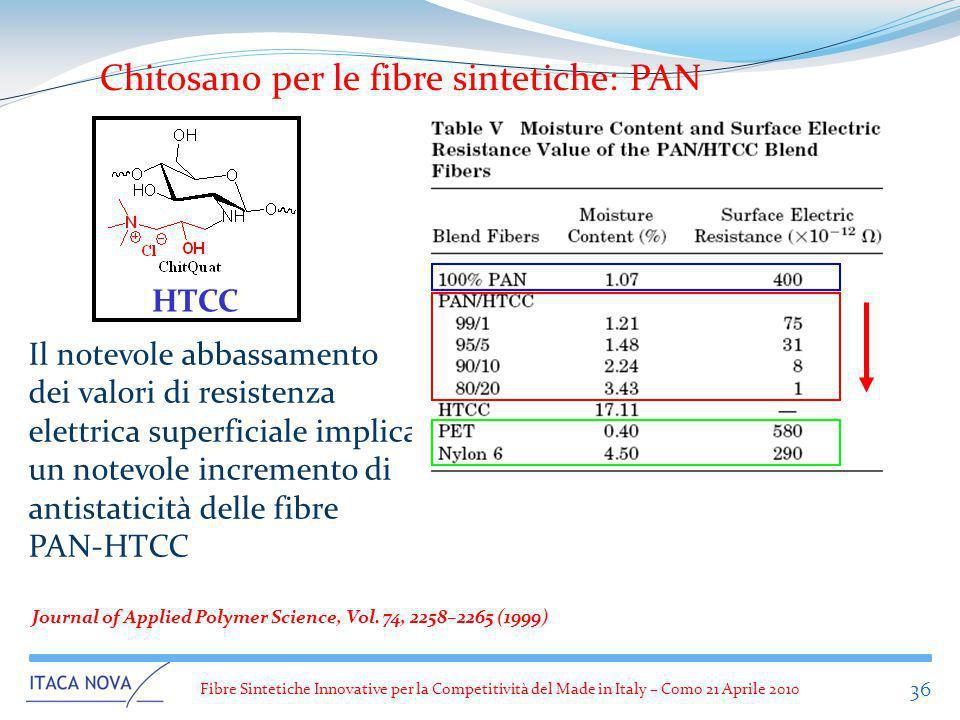 Fibre Sintetiche Innovative per la Competitività del Made in Italy – Como 21 Aprile 2010 36 Chitosano per le fibre sintetiche: PAN Il notevole abbassa