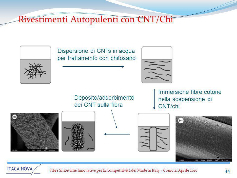 Fibre Sintetiche Innovative per la Competitività del Made in Italy – Como 21 Aprile 2010 44 Dispersione di CNTs in acqua per trattamento con chitosano