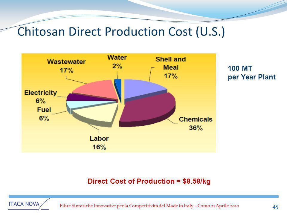 Fibre Sintetiche Innovative per la Competitività del Made in Italy – Como 21 Aprile 2010 45 Chitosan Direct Production Cost (U.S.) 100 MT per Year Pla