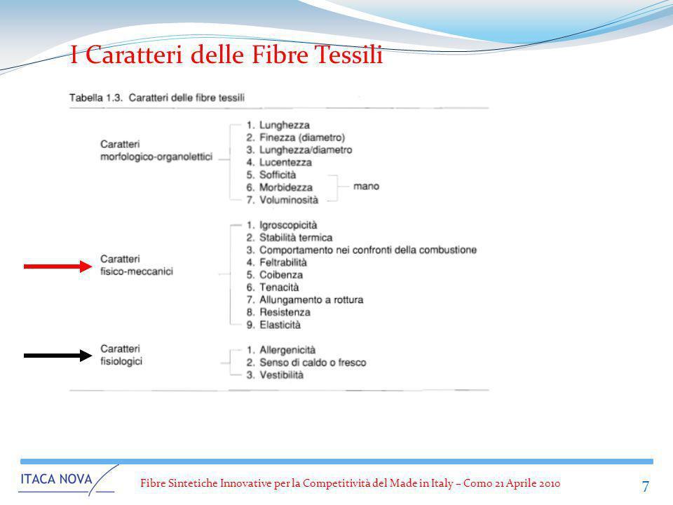 Fibre Sintetiche Innovative per la Competitività del Made in Italy – Como 21 Aprile 2010 7 I Caratteri delle Fibre Tessili