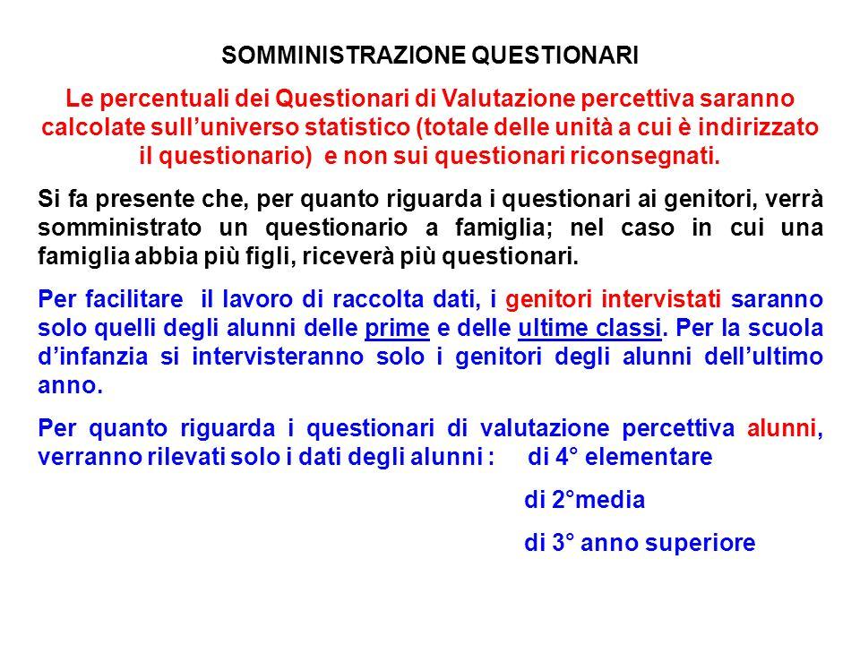 SOMMINISTRAZIONE QUESTIONARI Le percentuali dei Questionari di Valutazione percettiva saranno calcolate sulluniverso statistico (totale delle unità a cui è indirizzato il questionario) e non sui questionari riconsegnati.