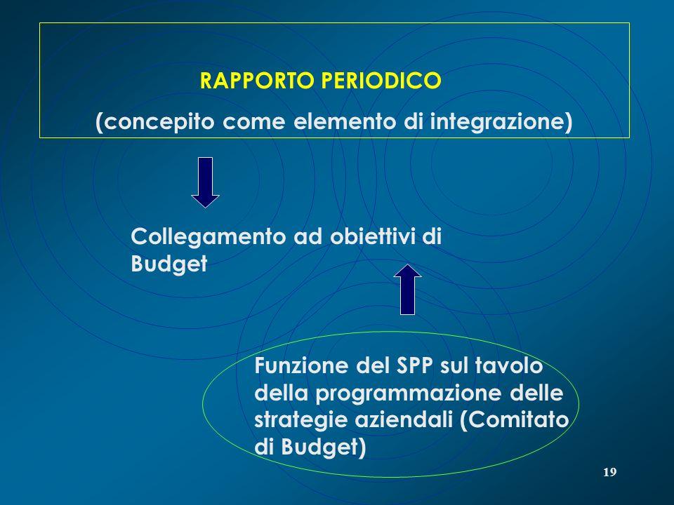 19 RAPPORTO PERIODICO (concepito come elemento di integrazione) Collegamento ad obiettivi di Budget Funzione del SPP sul tavolo della programmazione d