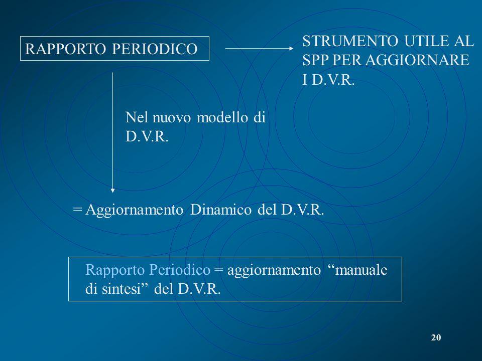 20 RAPPORTO PERIODICO STRUMENTO UTILE AL SPP PER AGGIORNARE I D.V.R. Nel nuovo modello di D.V.R. = Aggiornamento Dinamico del D.V.R. Rapporto Periodic
