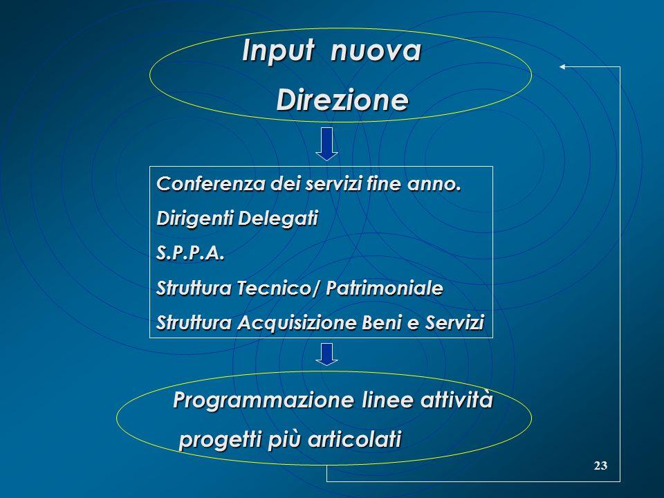 23 Input nuova Direzione Conferenza dei servizi fine anno. Dirigenti Delegati S.P.P.A. Struttura Tecnico/ Patrimoniale Struttura Acquisizione Beni e S