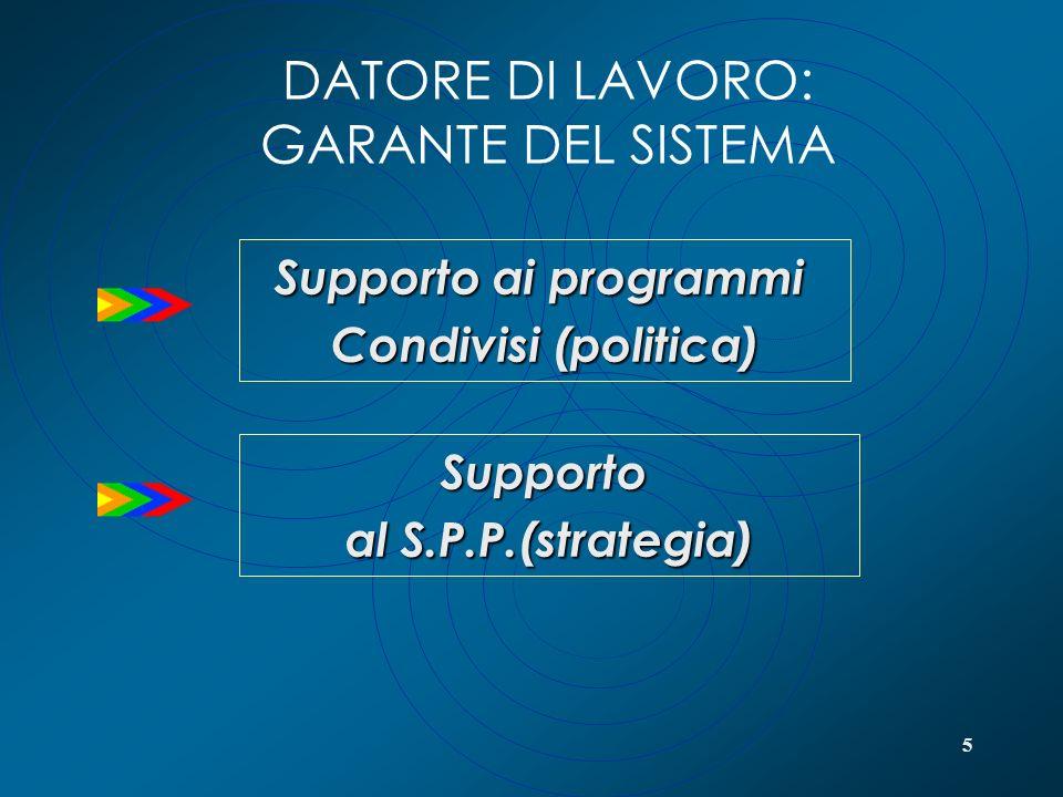 5 DATORE DI LAVORO: GARANTE DEL SISTEMA Supporto al S.P.P.(strategia) Supporto ai programmi Condivisi (politica)