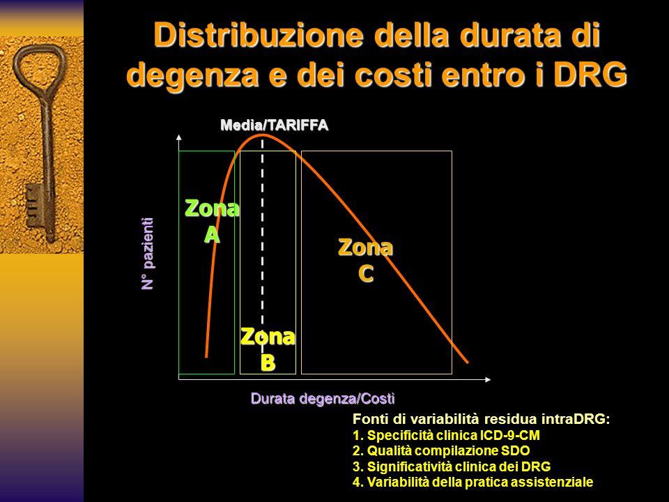 Distribuzione della durata di degenza e dei costi entro i DRG Fonti di variabilità residua intraDRG: 1. Specificità clinica ICD-9-CM 2. Qualità compil