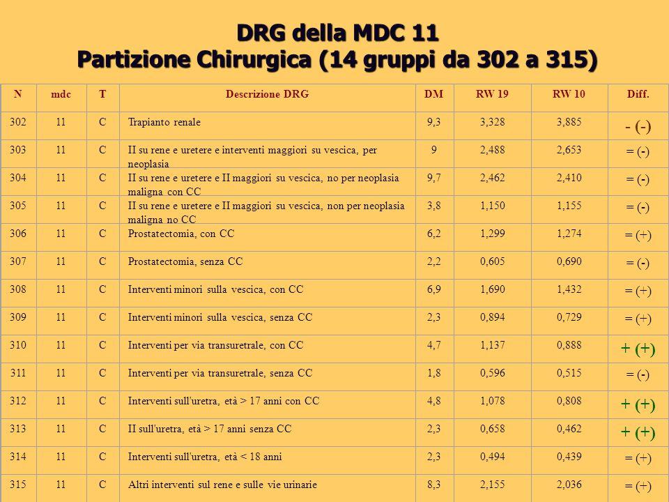 DRG della MDC 11 Partizione Chirurgica (14 gruppi da 302 a 315) NmdcTDescrizione DRGDMRW 19RW 10Diff. 30211CTrapianto renale 9,33,3283,885 - (-) 30311