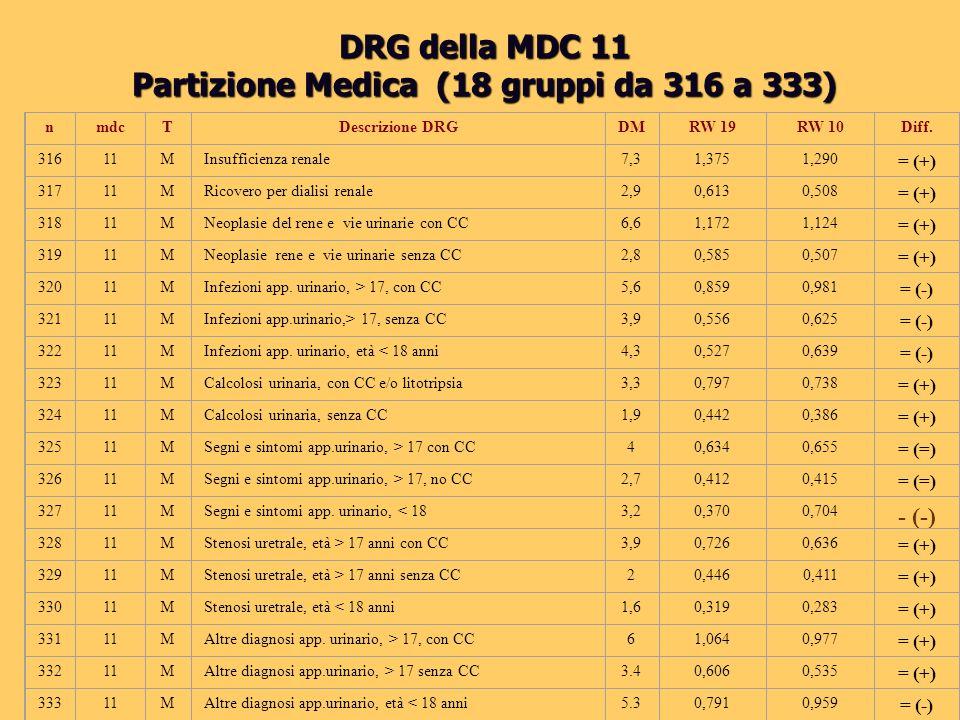 DRG della MDC 11 Partizione Medica (18 gruppi da 316 a 333) nmdcTDescrizione DRGDMRW 19RW 10Diff. 31611MInsufficienza renale 7,31,3751,290 = (+) 31711