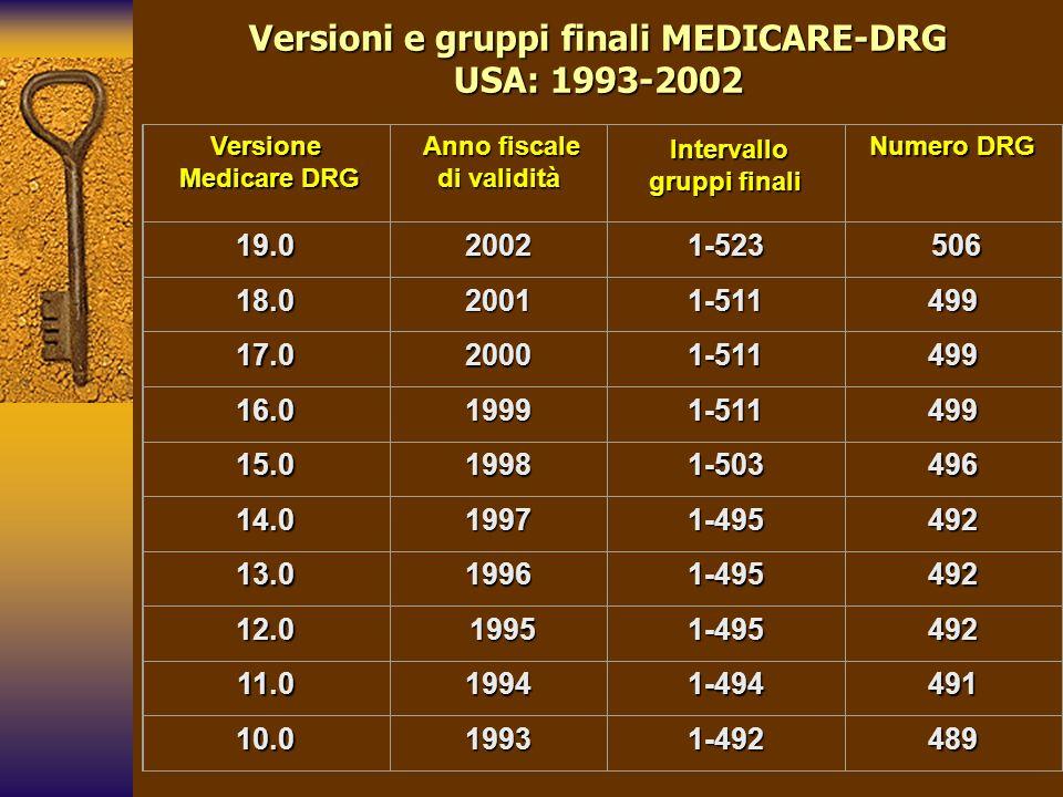 Versioni e gruppi finali MEDICARE-DRG USA: 1993-2002 Versione Medicare DRG Medicare DRG Anno fiscale di validità Anno fiscale di validità Intervallo g
