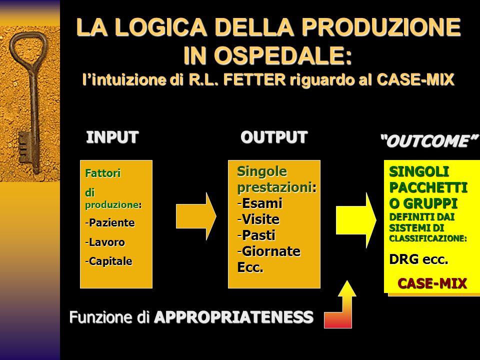 LA LOGICA DELLA PRODUZIONE IN OSPEDALE: lintuizione di R.L. FETTER riguardo al CASE-MIX Fattori di produzione: -Paziente -Lavoro -Capitale Singole pre