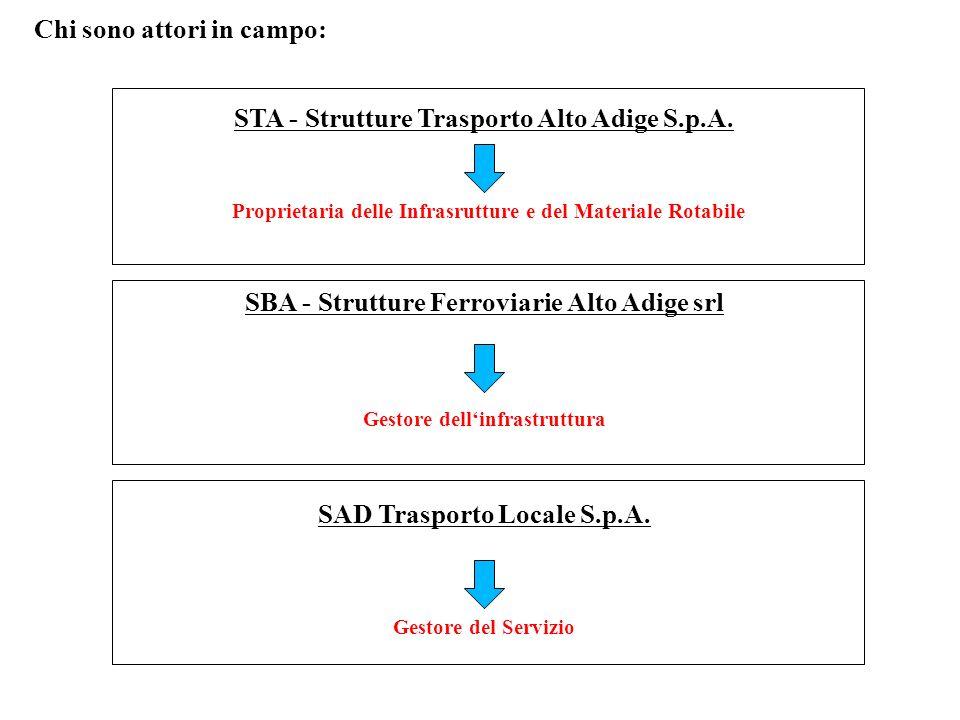 Chi sono attori in campo: STA - Strutture Trasporto Alto Adige S.p.A. SBA - Strutture Ferroviarie Alto Adige srl SAD Trasporto Locale S.p.A. Proprieta