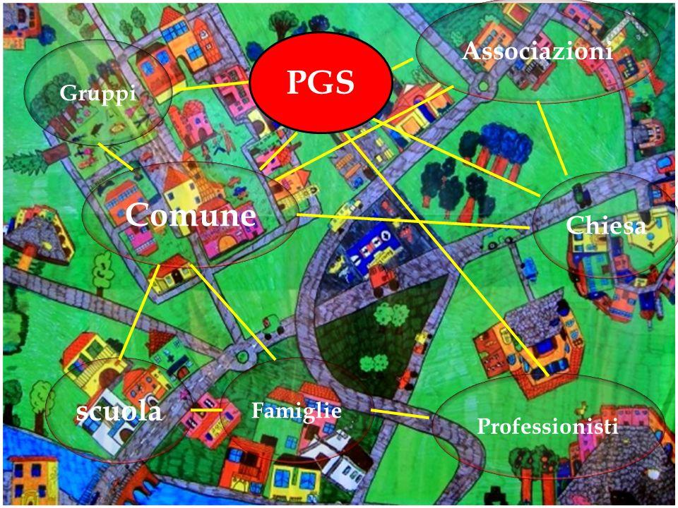 Chiesa scuola Associazioni Comune Famiglie Professionisti Gruppi PGS