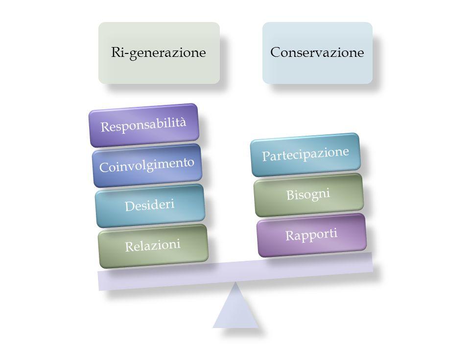 Ri-generazioneConservazione RelazioniDesideriCoinvolgimentoResponsabilitàRapportiBisogniPartecipazione