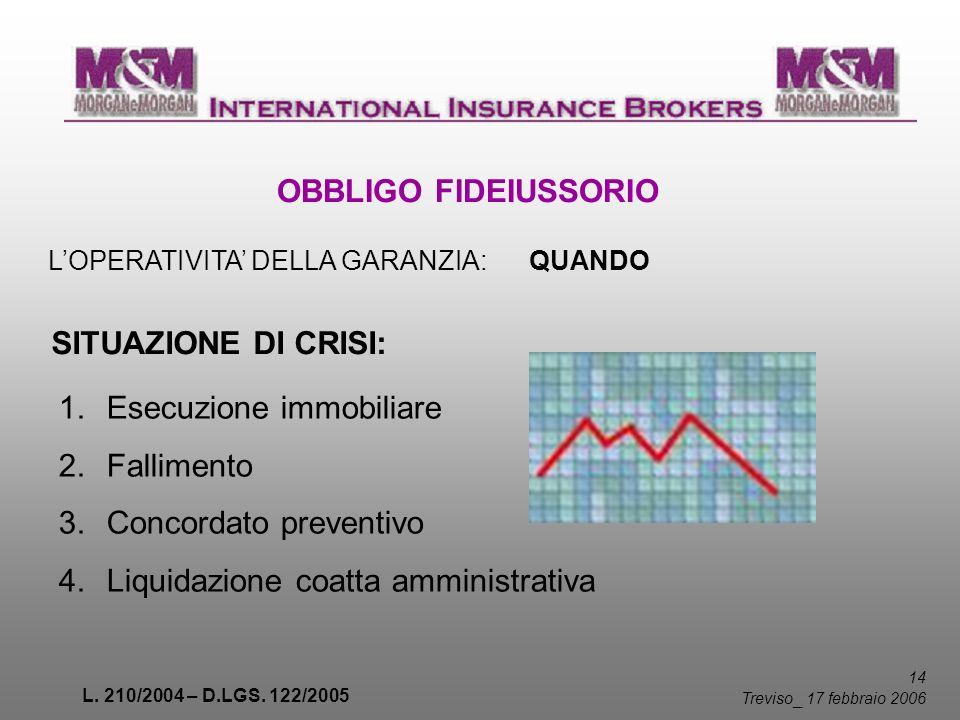 L. 210/2004 – D.LGS. 122/2005 14 Treviso _ 17 febbraio 2006 OBBLIGO FIDEIUSSORIO LOPERATIVITA DELLA GARANZIA: QUANDO SITUAZIONE DI CRISI: 1.Esecuzione