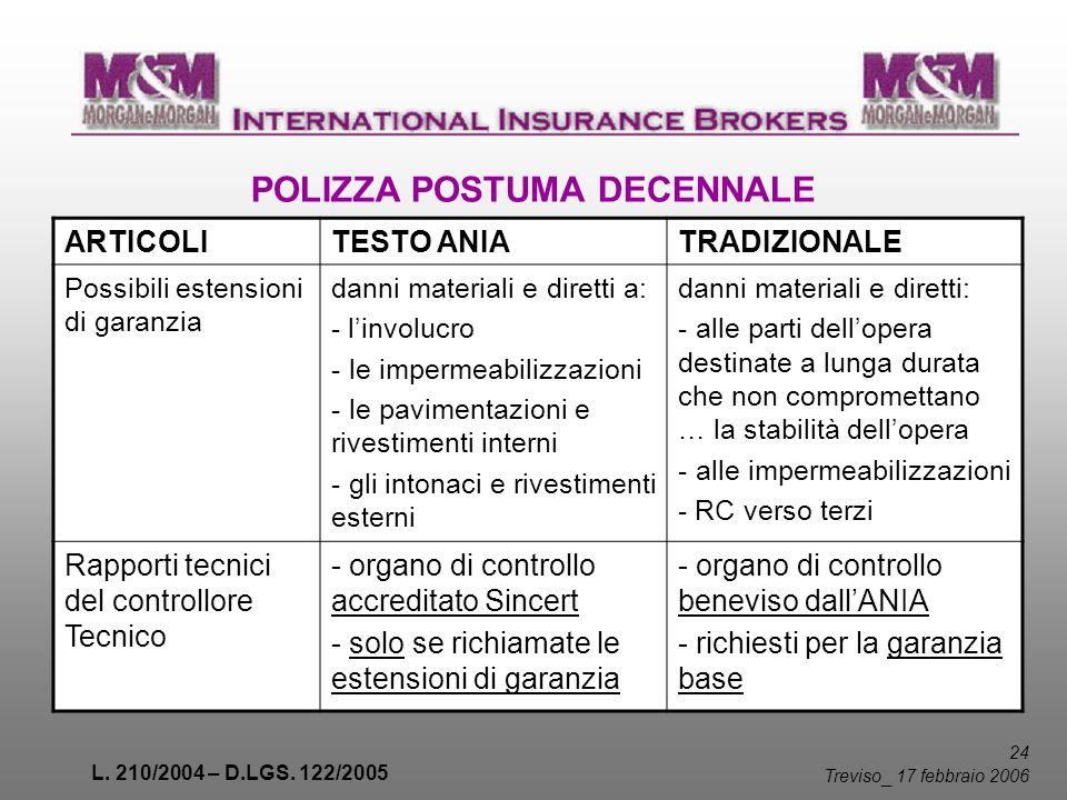 L. 210/2004 – D.LGS. 122/2005 24 Treviso _ 17 febbraio 2006 POLIZZA POSTUMA DECENNALE ARTICOLITESTO ANIATRADIZIONALE Possibili estensioni di garanzia