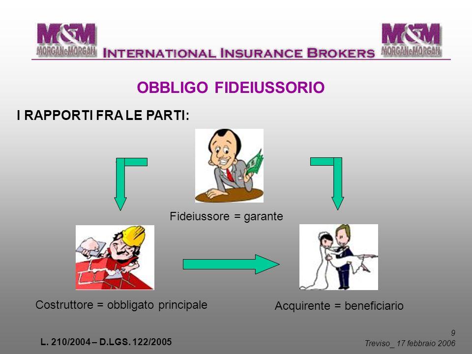 L. 210/2004 – D.LGS. 122/2005 9 Treviso _ 17 febbraio 2006 OBBLIGO FIDEIUSSORIO I RAPPORTI FRA LE PARTI: Acquirente = beneficiario Fideiussore = garan