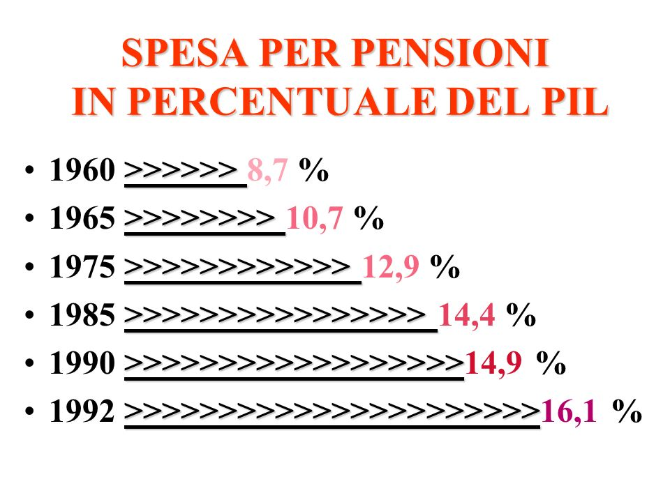 SPESA PER PENSIONI IN PERCENTUALE DEL PIL >>>>>>1960 >>>>>> 8,7 % >>>>>>>>1965 >>>>>>>> 10,7 % >>>>>>>>>>>>1975 >>>>>>>>>>>> 12,9 % >>>>>>>>>>>>>>>>1985 >>>>>>>>>>>>>>>> 14,4 % >>>>>>>>>>>>>>>>>>1990 >>>>>>>>>>>>>>>>>>14,9 % >>>>>>>>>>>>>>>>>>>>>>1992 >>>>>>>>>>>>>>>>>>>>>>16,1 %