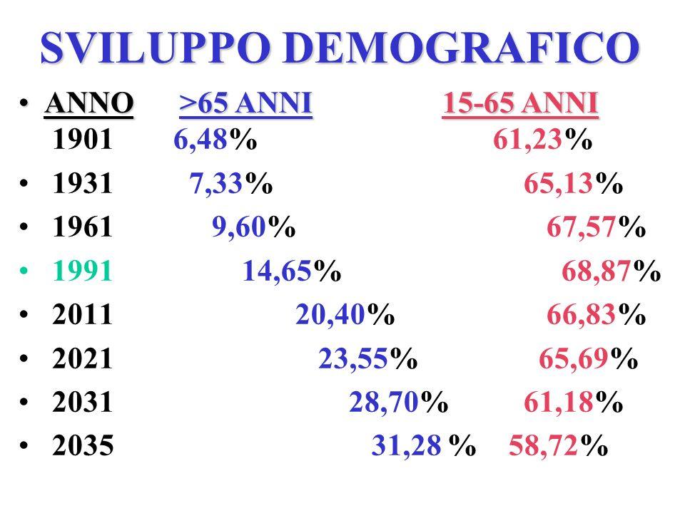 SVILUPPO DEMOGRAFICO ANNO >65 ANNI 15-65 ANNIANNO >65 ANNI 15-65 ANNI 1901 6,48% 61,23% 1931 7,33% 65,13% 1961 9,60% 67,57% 1991 14,65% 68,87% 2011 20,40% 66,83% 2021 23,55% 65,69% 2031 28,70% 61,18% 2035 31,28 % 58,72%