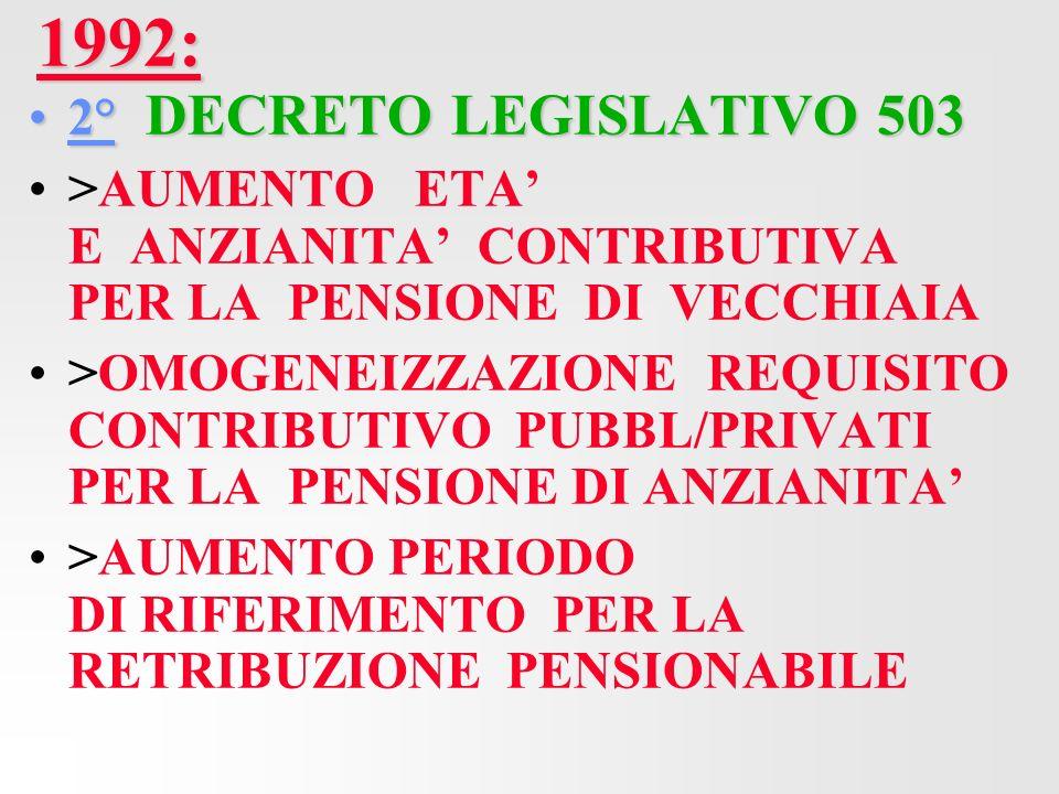 1992: 2° DECRETO LEGISLATIVO 5032° DECRETO LEGISLATIVO 503 >AUMENTO ETA E ANZIANITA CONTRIBUTIVA PER LA PENSIONE DI VECCHIAIA >OMOGENEIZZAZIONE REQUISITO CONTRIBUTIVO PUBBL/PRIVATI PER LA PENSIONE DI ANZIANITA >AUMENTO PERIODO DI RIFERIMENTO PER LA RETRIBUZIONE PENSIONABILE