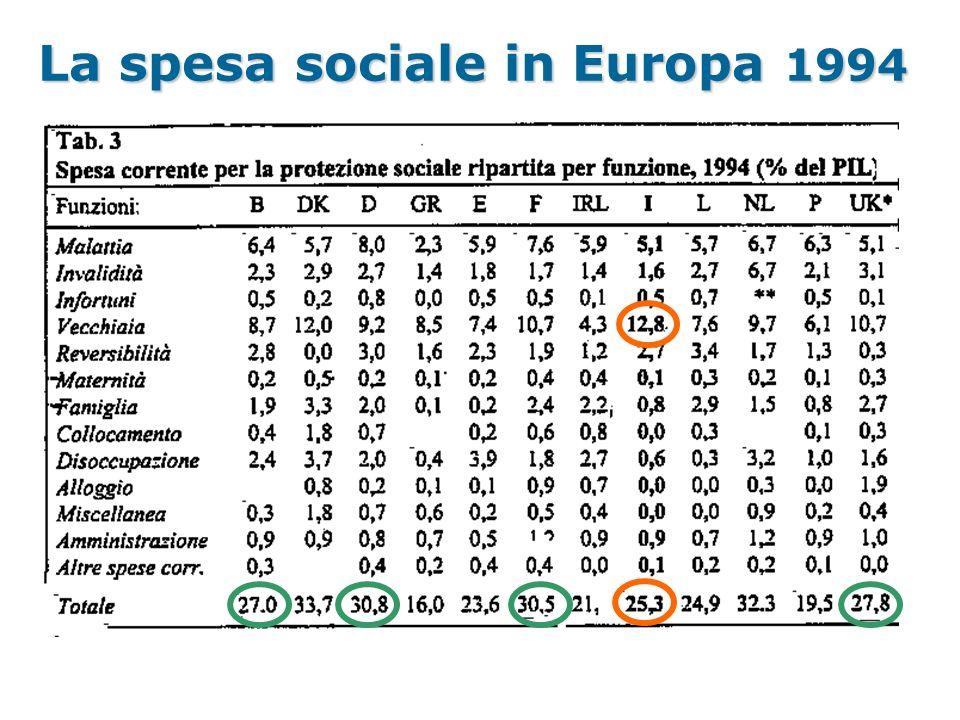 La spesa sociale in Europa 1994