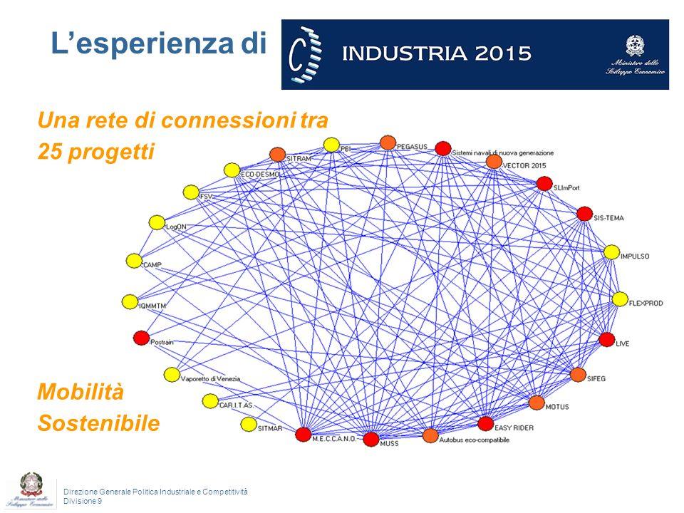 Direzione Generale Politica Industriale e Competitività Divisione 9 Lesperienza di Una rete di connessioni tra 25 progetti Mobilità Sostenibile