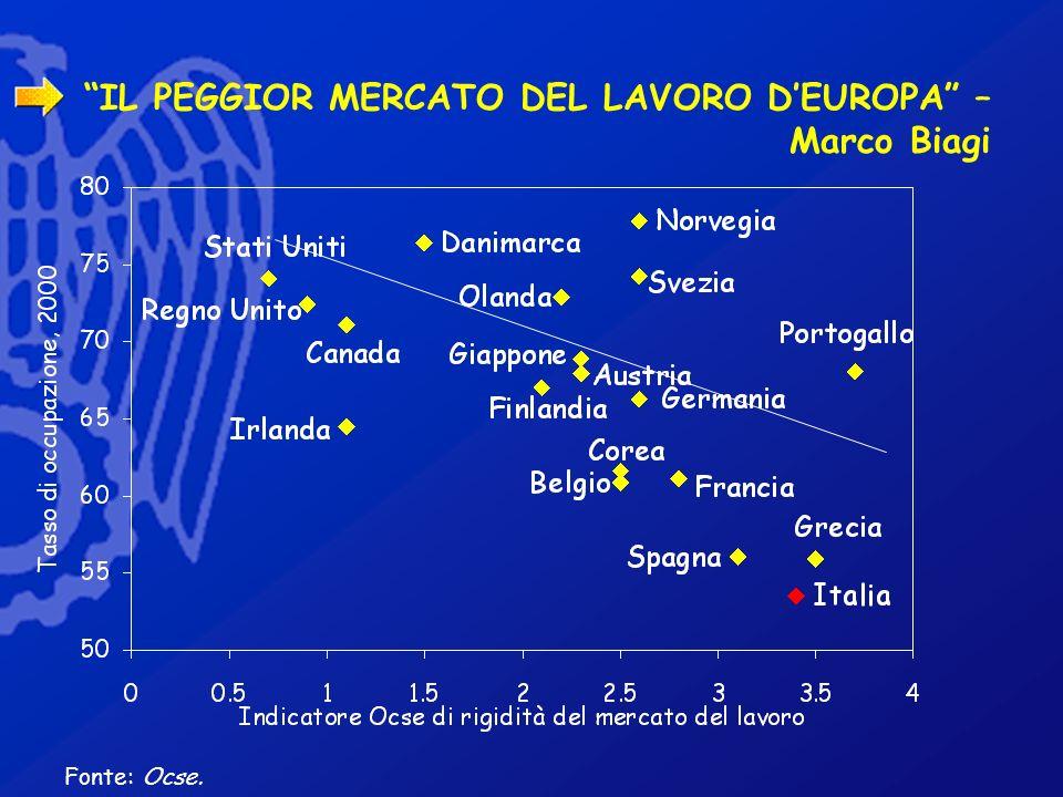IL PEGGIOR MERCATO DEL LAVORO DEUROPA – Marco Biagi Fonte: Ocse.