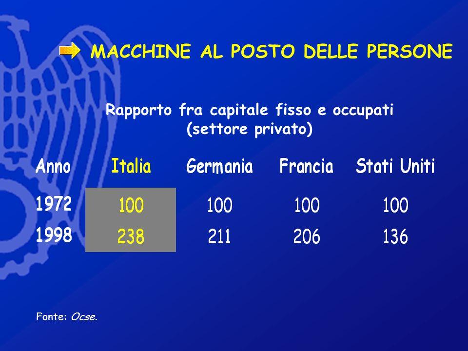 MACCHINE AL POSTO DELLE PERSONE Fonte: Ocse. Rapporto fra capitale fisso e occupati (settore privato)
