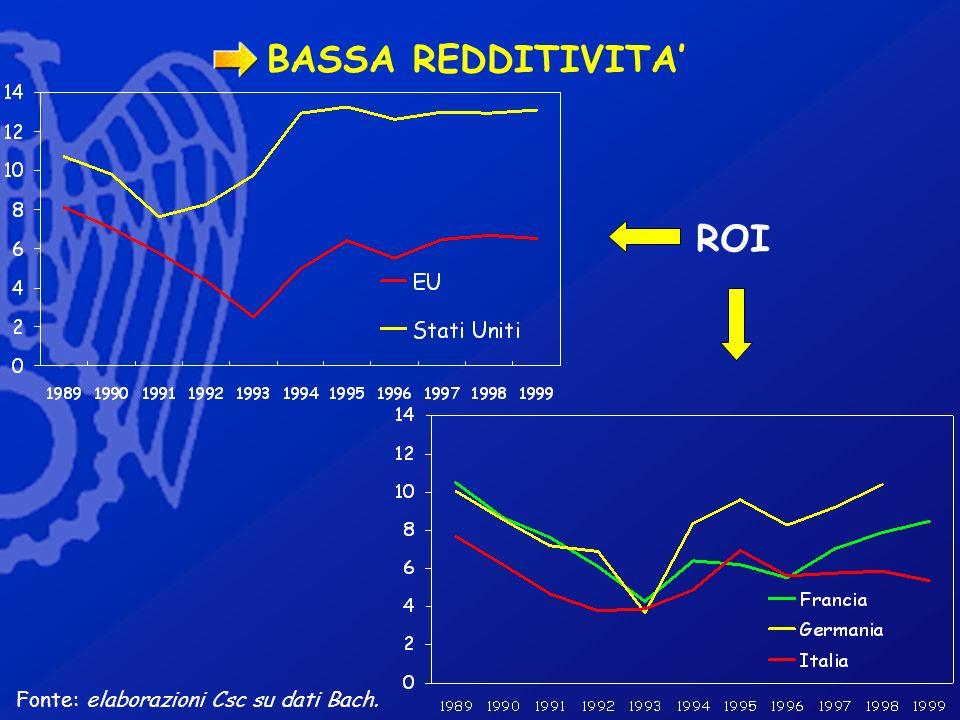 BASSA REDDITIVITA Fonte: elaborazioni Csc su dati Bach. ROI