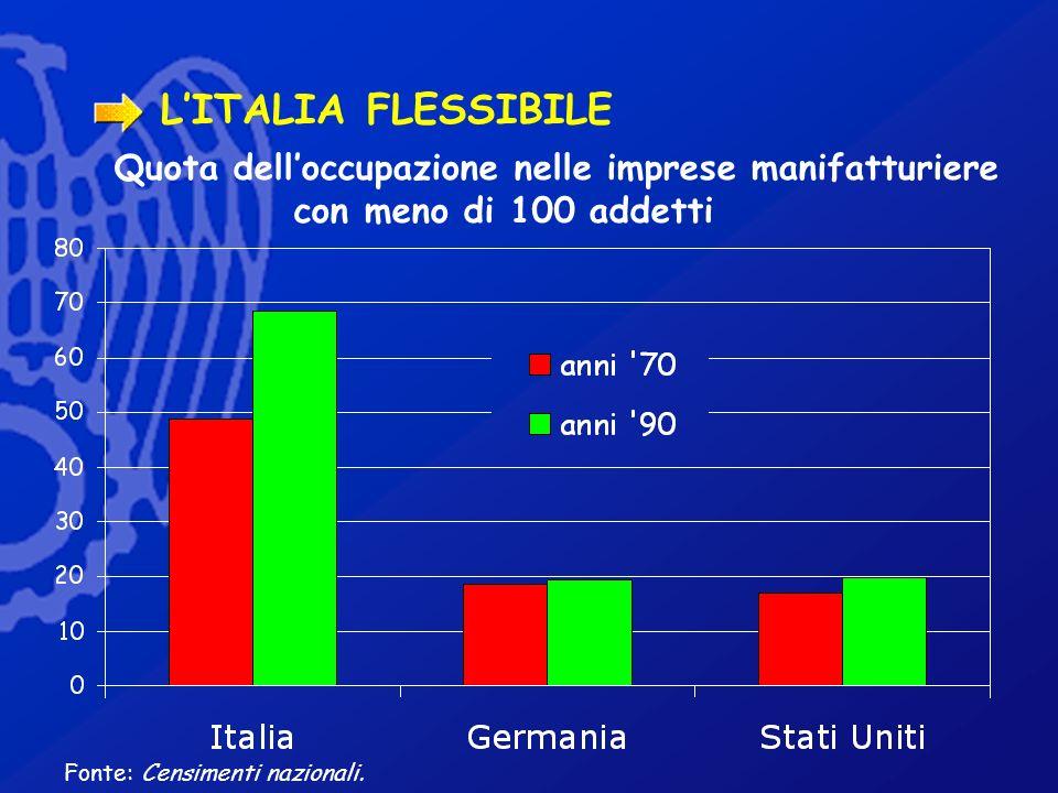 LITALIA FLESSIBILE Fonte: Censimenti nazionali. Quota delloccupazione nelle imprese manifatturiere con meno di 100 addetti