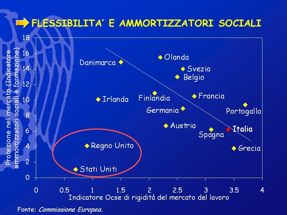 FLESSIBILITA E AMMORTIZZATORI SOCIALI Fonte: Commissione Europea.