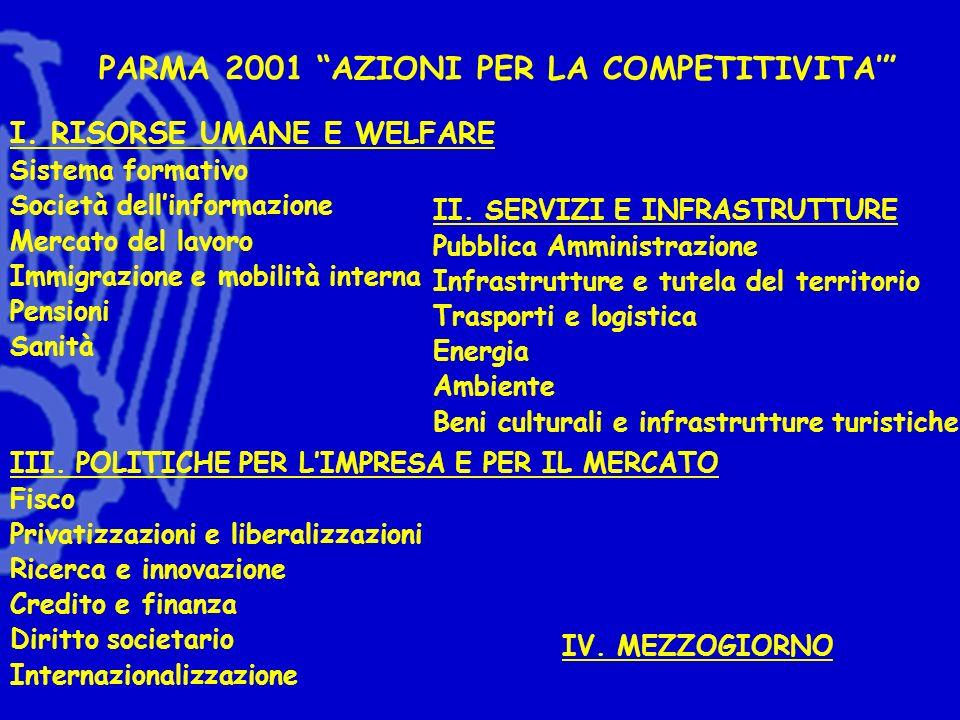 PARMA 2001 AZIONI PER LA COMPETITIVITA I. RISORSE UMANE E WELFARE Sistema formativo Società dellinformazione Mercato del lavoro Immigrazione e mobilit